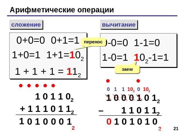 * Арифметические операции сложение вычитание 0+0=0 0+1=1 1+0=1 1+1=102 1 + 1 + 1 = 112 0-0=0 1-1=0 1-0=1 102-1=1 перенос заем 1 0 1 1 02 + 1 1 1 0 1 12 1 0 0 0 1 1 0 2 1 0 0 0 1 0 12 – 1 1 0 1 12 1 0 102 1 0 0 1 1 102 0 1 0