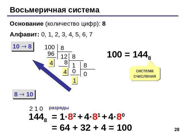 * Восьмеричная система Основание (количество цифр): 8 Алфавит: 0, 1, 2, 3, 4, 5, 6, 7 10 8 8 10 100 100 = 1448 система счисления 1448 2 1 0 разряды = 1·82 + 4·81 + 4·80 = 64 + 32 + 4 = 100