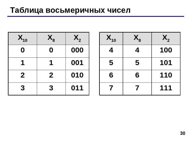 * Таблица восьмеричных чисел X10 X8 X2 X10 X8 X2 0 0 000 4 4 100 1 1 001 5 5 101 2 2 010 6 6 110 3 3 011 7 7 111