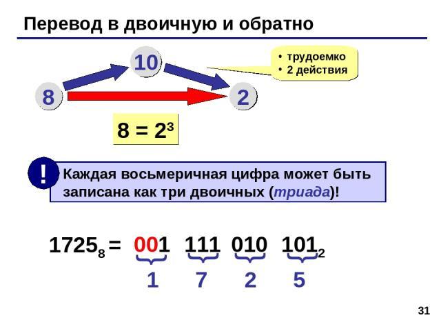 * Перевод в двоичную и обратно 8 10 2 трудоемко 2 действия 8 = 23 17258 = 1 7 2 5 001 111 010 1012 { { { {