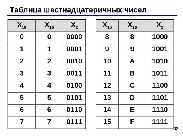* Таблица шестнадцатеричных чисел X10 X16 X2 X10 X16 X2 0 0 0000 8 8 1000 1 1 0001 9 9 1001 2 2 0010 10 A 1010 3 3 0011 11 B 1011 4 4 0100 12 C 1100 5 5 0101 13 D 1101 6 6 0110 14 E 1110 7 7 0111 15 F 1111