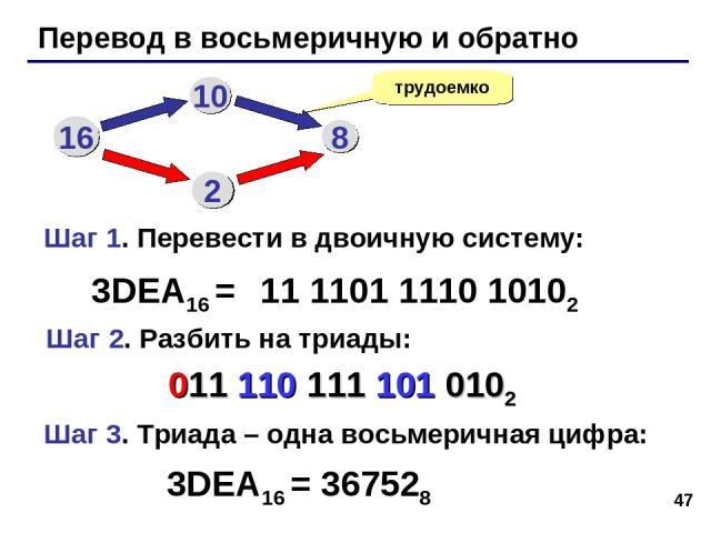 * Перевод в восьмеричную и обратно трудоемко 3DEA16 = 11 1101 1110 10102 16 10 8 2 Шаг 1. Перевести в двоичную систему: Шаг 2. Разбить на триады: Шаг 3. Триада – одна восьмеричная цифра: 011 110 111 101 0102 3DEA16 = 367528