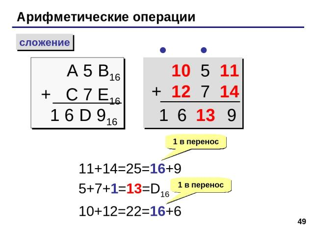 * Арифметические операции сложение A 5 B16 + C 7 E16 1 6 D 916 10 5 11 + 12 7 14 11+14=25=16+9 5+7+1=13=D16 10+12=22=16+6 1 в перенос 1 в перенос 13 9 6 1