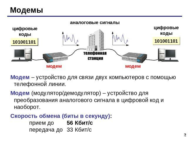 * Модемы аналоговые сигналы цифровые коды цифровые коды 101001101 Модем – устройство для связи двух компьютеров с помощью телефонной линии. Модем (модулятор/демодулятор) – устройство для преобразования аналогового сигнала в цифровой код и наоборот. …