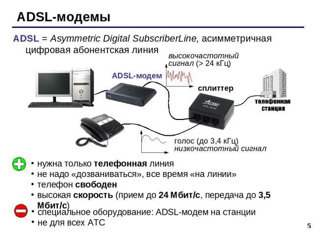 * ADSL-модемы сплиттер ADSL-модем нужна только телефонная линия не надо «дозваниваться», все время «на линии» телефон свободен высокая скорость (прием до 24 Мбит/с, передача до 3,5 Мбит/с) специальное оборудование: ADSL-модем на станции не для всех …