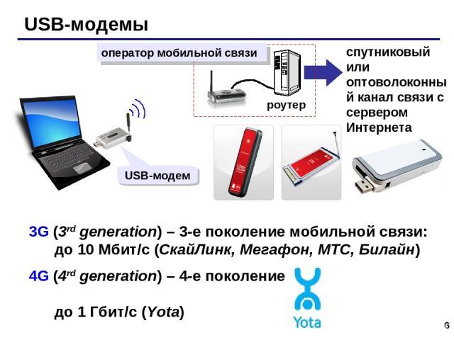 * USB-модемы спутниковый или оптоволоконный канал связи с сервером Интернета USB-модем 3G (3rd generation) – 3-е поколение мобильной связи: до 10 Мбит/с (СкайЛинк, Мегафон, МТС, Билайн) 4G (4rd generation) – 4-е поколение до 1 Гбит/с (Yota)