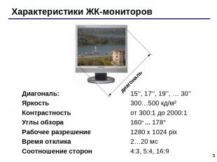 * Характеристики ЖК-мониторов Диагональ: 15'', 17'', 19'', … 30'' Яркость 300…50