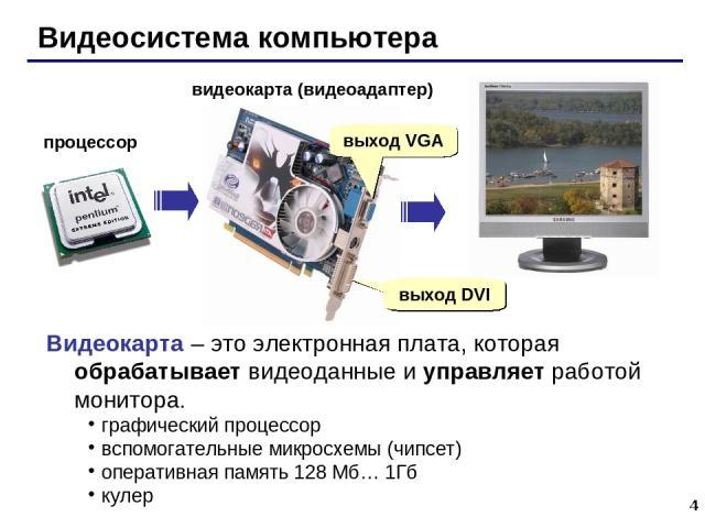 * Видеосистема компьютера процессор видеокарта (видеоадаптер) выход DVI выход VGA Видеокарта – это электронная плата, которая обрабатывает видеоданные и управляет работой монитора. графический процессор вспомогательные микросхемы (чипсет) оперативна…