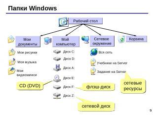* Папки Windows сетевые ресурсы сетевой диск флэш-диск CD (DVD)