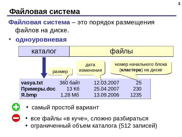 Файловая система * одноуровневая vasya.txt 360 байт 12.03.2007 25 Примеры.doc 13 Кб 25.04.2007 230 Я.bmp 1,28 Мб 13.09.2006 1235 номер начального блока (кластера) на диске размер дата изменения самый простой вариант все файлы «в куче», сложно разбир…
