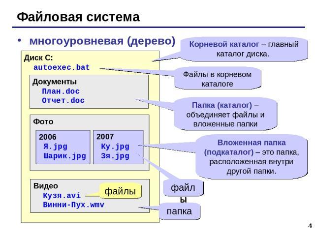 * Файловая система многоуровневая (дерево) Диск C: autoexec.bat Документы План.doc Отчет.doc Фото Видео Кузя.avi Винни-Пух.wmv 2006 Я.jpg Шарик.jpg 2007 Ку.jpg Зя.jpg Корневой каталог – главный каталог диска. Вложенная папка (подкаталог) – это папка…