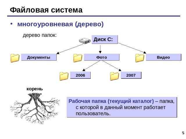 * Файловая система многоуровневая (дерево) Рабочая папка (текущий каталог) – папка, с которой в данный момент работает пользователь.