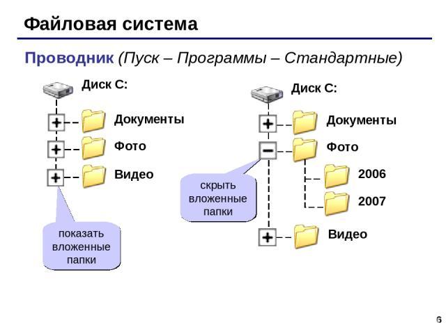* Файловая система Проводник (Пуск – Программы – Стандартные) показать вложенные папки скрыть вложенные папки