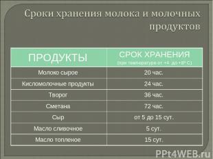 ПРОДУКТЫ СРОК ХРАНЕНИЯ (при температуре от +4 до +8º С) Молоко сырое 20 час. Кис