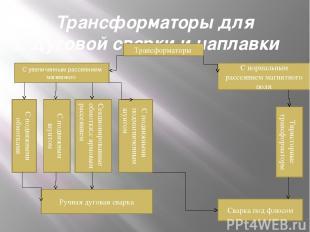 Трансформаторы для дуговой сварки и наплавки Трансформаторы С увеличенным рассея
