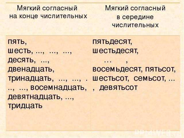 Мягкий согласный на концечислительных Мягкий согласный в серединечислительных пять, шесть, ..., ..., ..., десять, ..., двенадцать, тринадцать, ..., ..., ..., ..., восемнадцать, девятнадцать, ..., тридцать пятьдесят, шестьдесят, … , восемьдесят, пять…