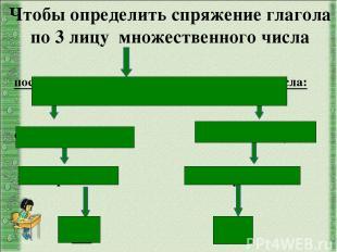 поставьте глагол в 3 лицо множественного числа: окончание –ут, -ют окончание –ат