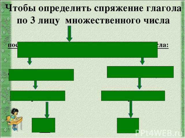 поставьте глагол в 3 лицо множественного числа: окончание –ут, -ют окончание –ат, -ят Iспряжение IIспряжение -е -и Чтобы определить спряжение глагола по 3 лицу множественного числа