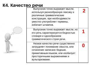 К4. Качество речи Выпускник точно выражает мысли, используя разнообразную лексик