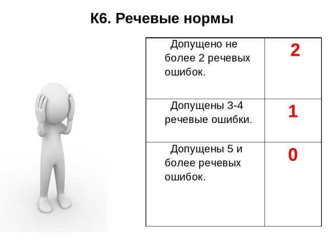 К6. Речевые нормы Допущено не более 2 речевых ошибок. 2 Допущены 3-4 речевые ошибки. 1 Допущены 5 и более речевых ошибок. 0