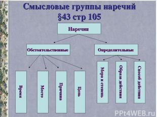 Смысловые группы наречий §43 стр 105 Наречия Обстоятельственные Определительные