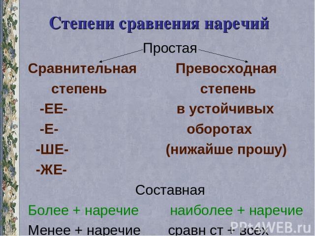 Степени сравнения наречий Простая Сравнительная Превосходная степень степень -ЕЕ- в устойчивых -Е- оборотах -ШЕ- (нижайше прошу) -ЖЕ- Составная Более + наречие наиболее + наречие Менее + наречие сравн ст + всех