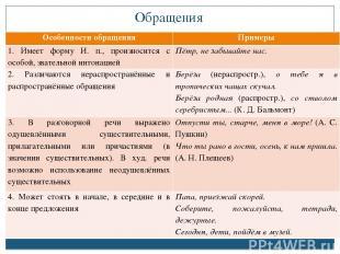 Обращения Особенности обращения Примеры 1. Имеет форму И. п., произносится с осо