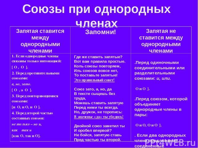 Союзы при однородных членах 1. Если однородные члены связаны только интонацией: [ O , O ]. 2. Перед противительными союзами: а, но, зато. [ O , а O ]. 3. Перед повторяющимися союзами: [и O, и O, и O ]. 4. Перед второй частью составных союзов: не тол…