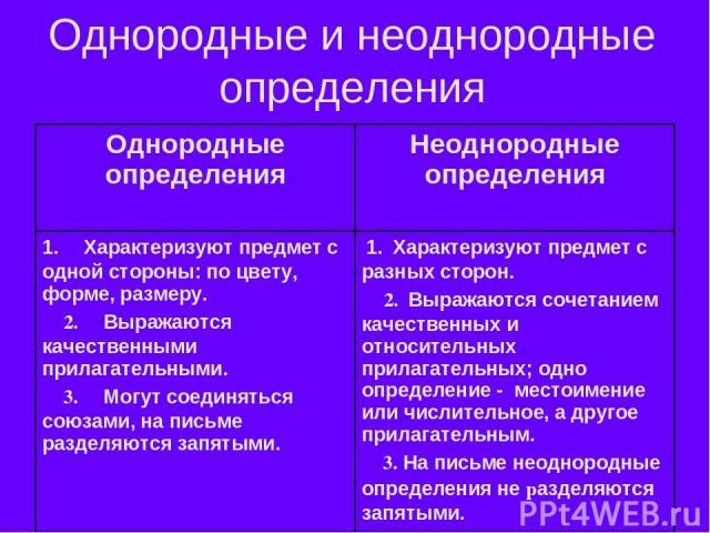 Однородные и неоднородные определения Однородные определения Неоднородные определения 1. Характеризуют предмет с одной стороны: по цвету, форме, размеру. 2. Выражаются качественными прилагательными. 3. Могут соединяться союзами, на письме разд…