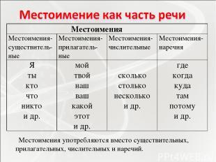 Местоимения употребляются вместо существительных, прилагательных, числительных и