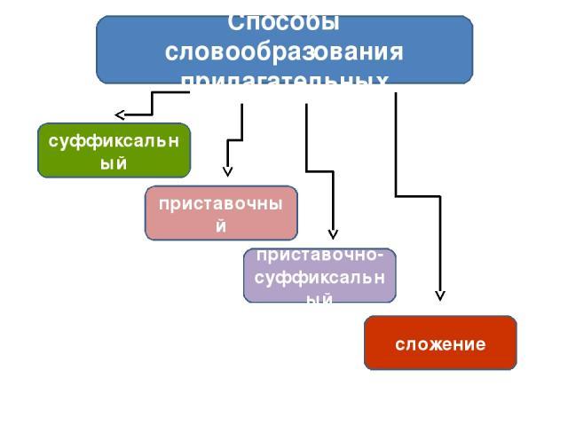 приставочный суффиксальный приставочно- суффиксальный сложение Способы словообразования прилагательных