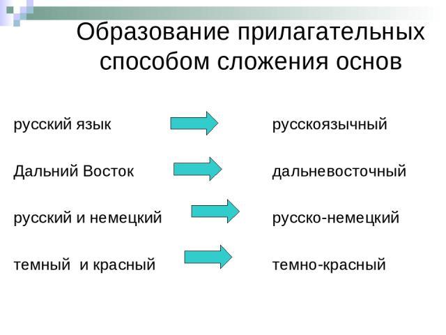 Образование прилагательных способом сложения основ русский язык Дальний Восток русский и немецкий темный и красный русскоязычный дальневосточный русско-немецкий темно-красный