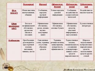 Долбина Елизавета Николаевна  Разговорный Научный Официально- деловой Публицист