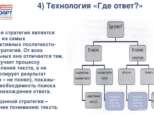 4) Технология «Где ответ?» Данная стратегия является одной из самых эффективных послетексто вых стратегий. От всех остальных она отличается тем, что обучает процессу осмысления текста, а не контролирует результат (понял – не понял), показы вает необ…