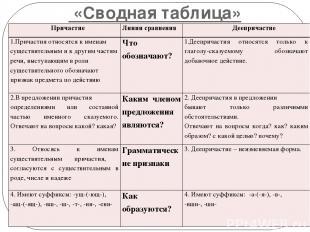 «Сводная таблица» Причастие Линиисравнения Деепричастие 1.Причастия относятся к