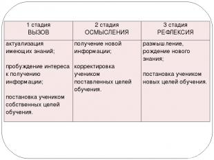 1 стадия ВЫЗОВ 2 стадия ОСМЫСЛЕНИЯ 3 стадия РЕФЛЕКСИЯ актуализация имеющих знани