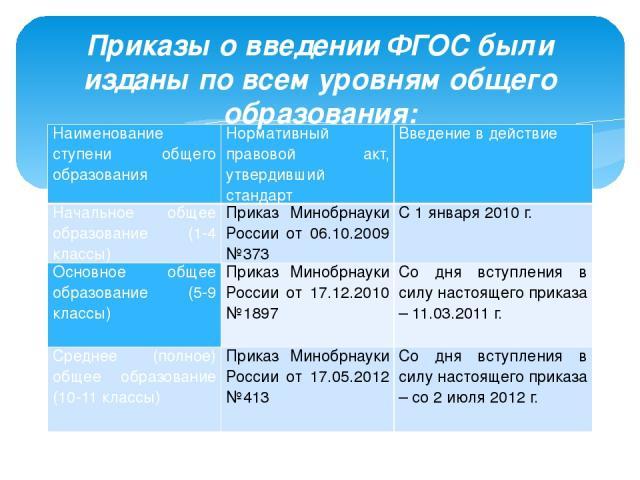 Приказы о введении ФГОС были изданы по всем уровням общего образования: Наименование ступени общего образования Нормативный правовой акт, утвердивший стандарт Введение в действие Начальное общее образование (1-4 классы) Приказ Минобрнауки России от …
