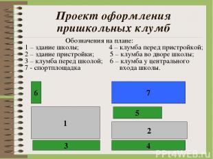 Проект оформления пришкольных клумб Обозначения на плане: 1 – здание школы; 4 –