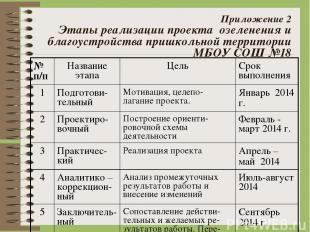 Приложение 2 Этапы реализации проекта озеленения и благоустройства пришкольной