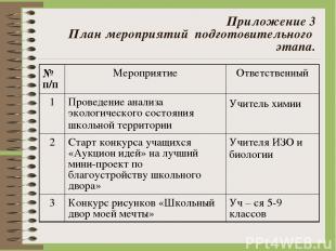 Приложение 3 План мероприятий подготовительного этапа. № п/п Мероприятие Ответс