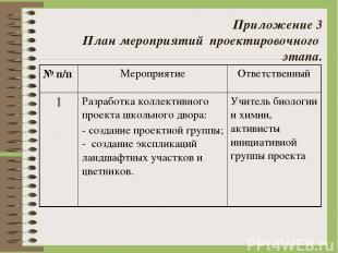 Приложение 3 План мероприятий проектировочного этапа. № п/п Мероприятие Ответст