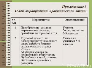 Приложение 3 План мероприятий практического этапа. № п/п Мероприятие Ответствен