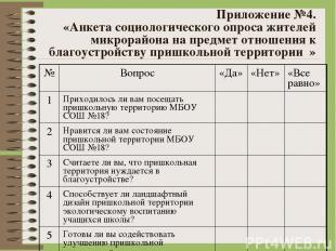 Приложение №4. «Анкета социологического опроса жителей микрорайона на предмет от