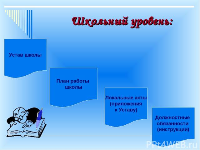 Школьный уровень: Устав школы План работы школы Локальные акты (приложения к Уставу) Должностные обязанности (инструкции)