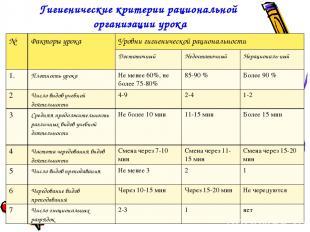 Гигиенические критерии рациональной организации урока № Факторы урока Уровни гиг