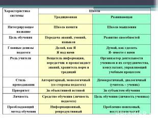 Характеристика системы Школа Традиционная Развивающая Интегрирующее название Шко