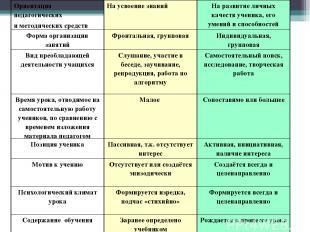 Ориентация педагогических и методических средств На усвоение знаний На развитие