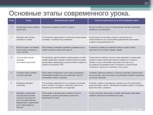 Основные этапы современного урока. * № пп Этапы Дидактические задачи Показатели