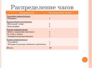 Распределение часов Направление Количествовочасов Спортивно-оздороительное: «Шах