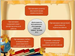 Организация режима школьной жизни первоклассника Организация внеурочной деятельн